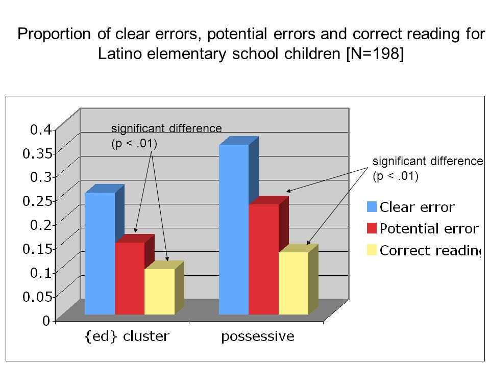 Proportion of clear errors, potential errors and correct reading for Latino elementary school children [N=198]